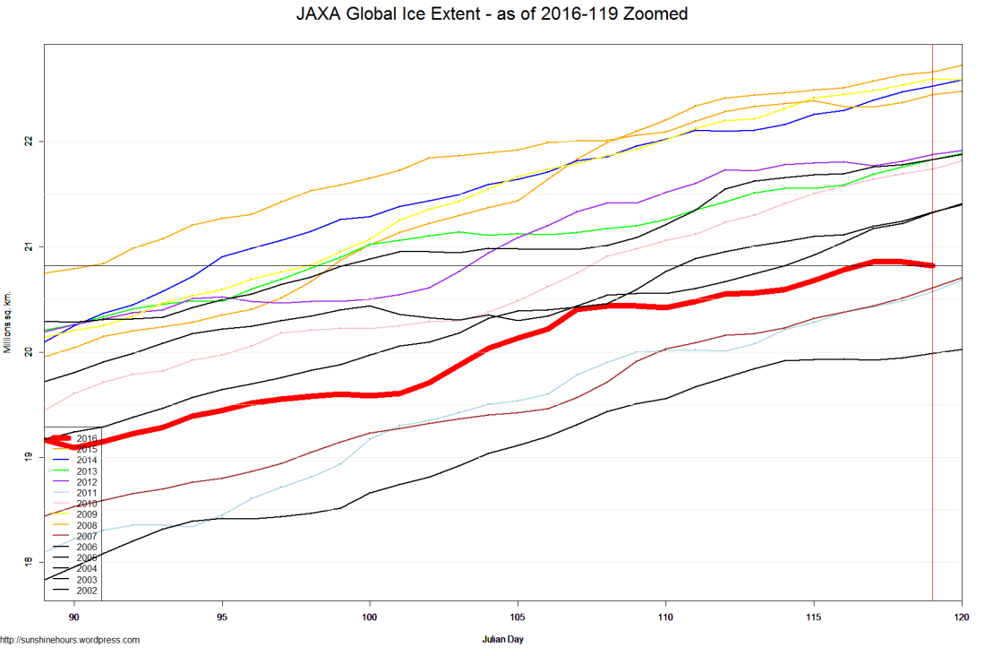 JAXA Global Ice Extent - as of 2016-119 Zoomed