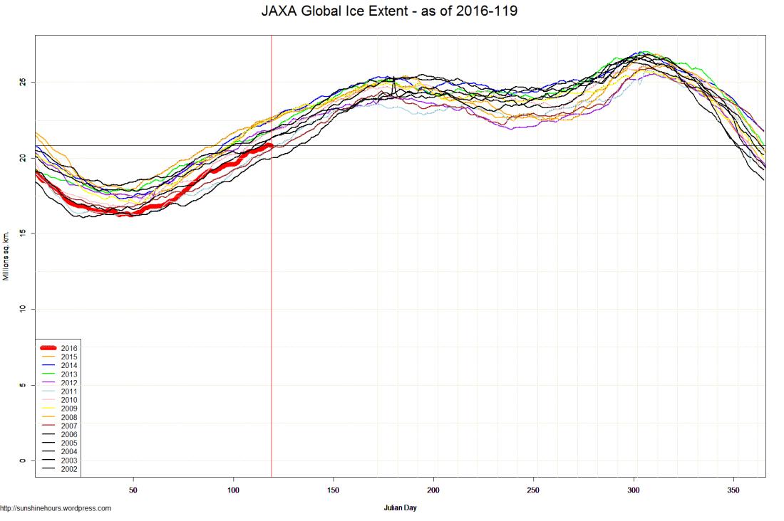 JAXA Global Ice Extent - as of 2016-119