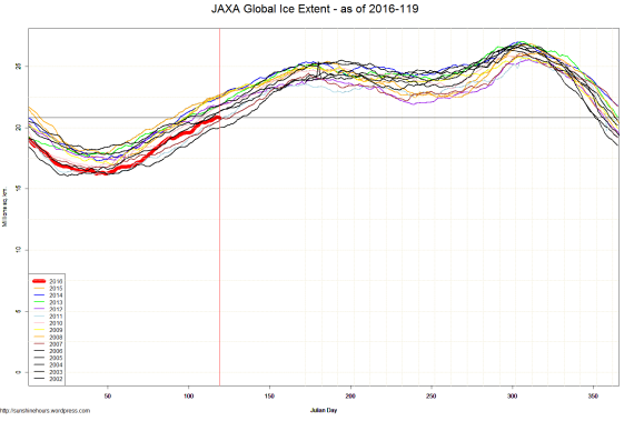 JAXA Global Ice Extent - as of 2016-119
