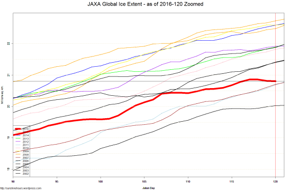 JAXA Global Ice Extent - as of 2016-120 Zoomed