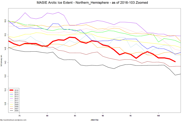 MASIE Arctic Ice Extent - Northern_Hemisphere - as of 2016-103 Zoomed