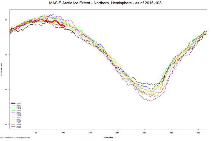 MASIE Arctic Ice Extent - Northern_Hemisphere - as of 2016-103