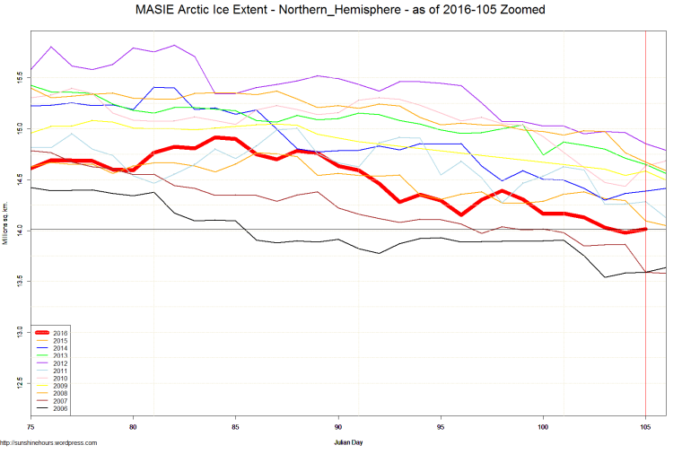 MASIE Arctic Ice Extent - Northern_Hemisphere - as of 2016-105 Zoomed