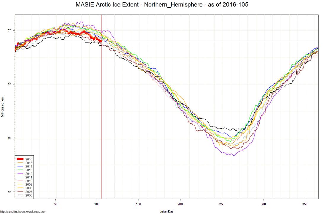 MASIE Arctic Ice Extent - Northern_Hemisphere - as of 2016-105