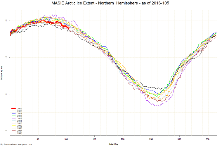 MASIE Arctic Ice Extent - Northern_Hemisphere - as of 2016-105