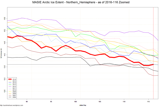MASIE Arctic Ice Extent - Northern_Hemisphere - as of 2016-116 Zoomed