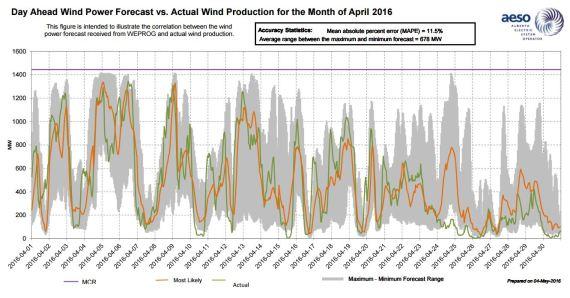 Alberta_Wind_April_2016