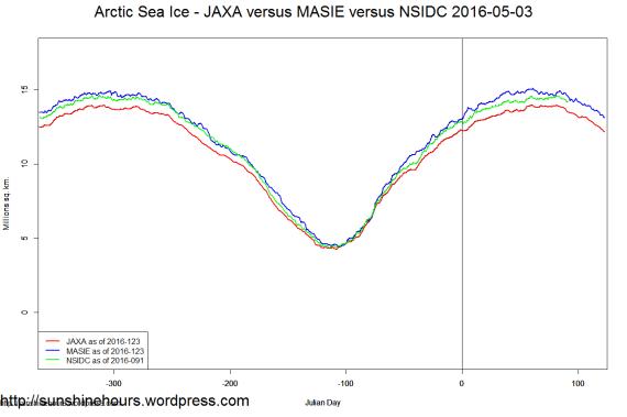 Arctic Sea Ice - JAXA versus MASIE versus NSIDC 2016-05-03