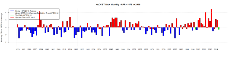 HADCET MAX Monthly - APR - 1878 to 2016