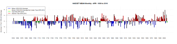 HADCET MEAN Monthly - APR - 1659 to 2016