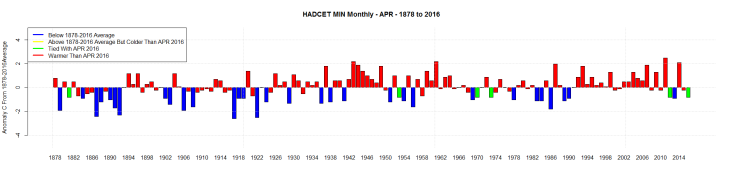 HADCET MIN Monthly - APR - 1878 to 2016