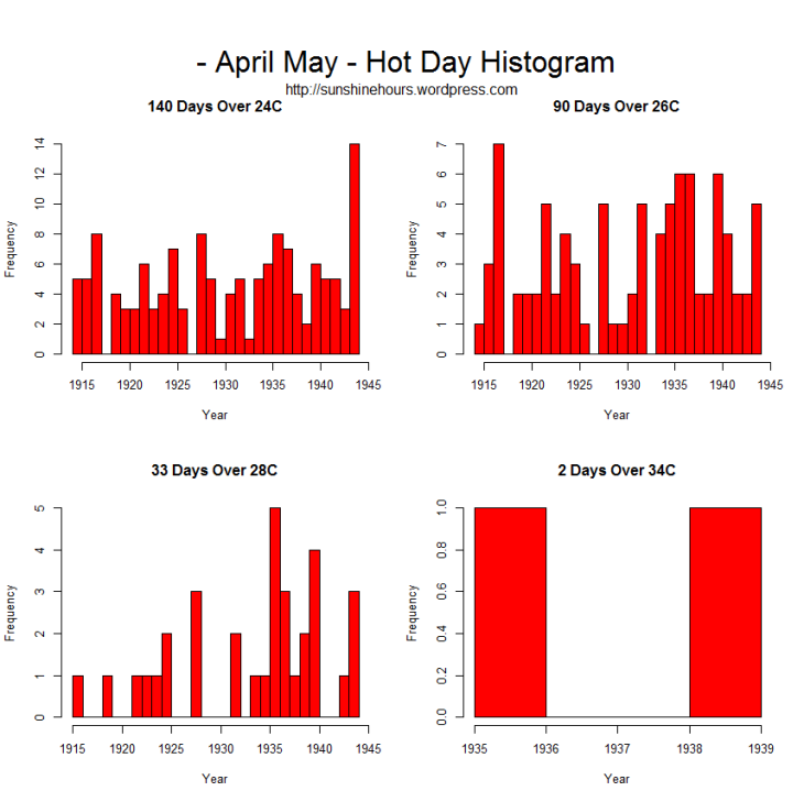 HotDay_Histogram_ - April May - Hot Day Histogram