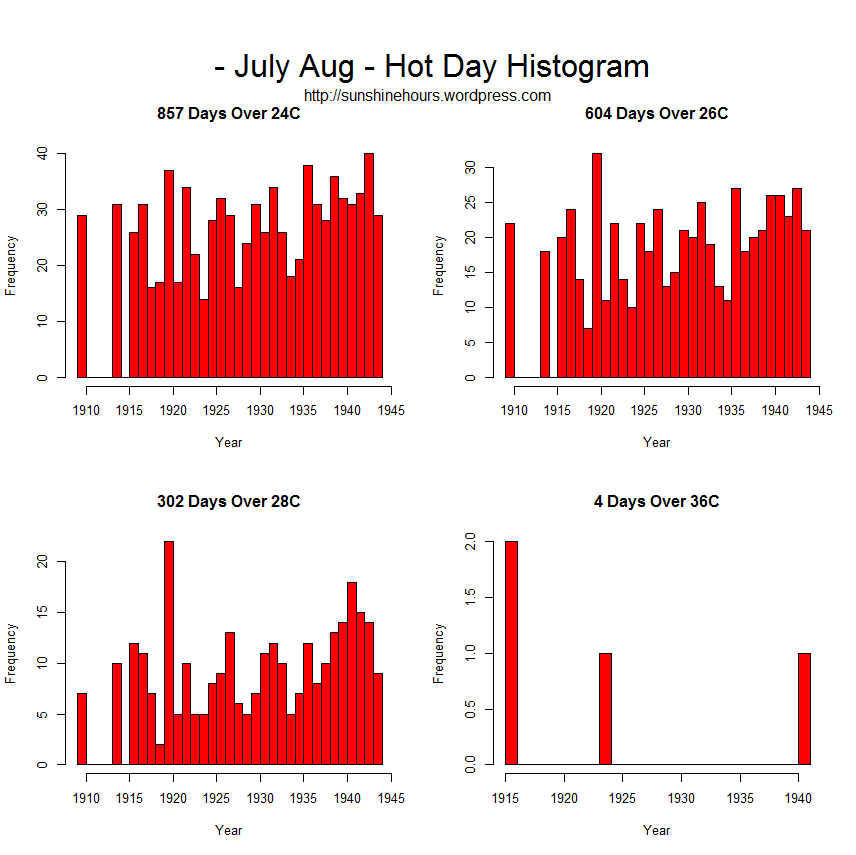 HotDay_Histogram_ - July Aug - Hot Day Histogram