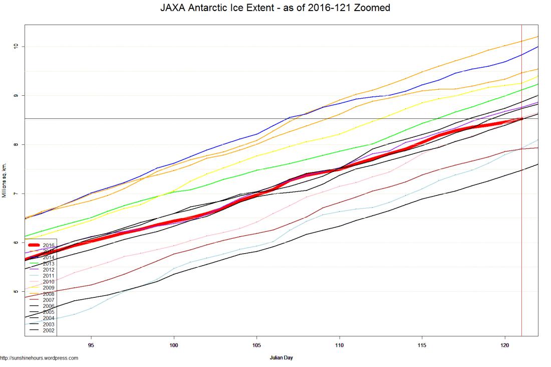 JAXA Antarctic Ice Extent - as of 2016-121 Zoomed