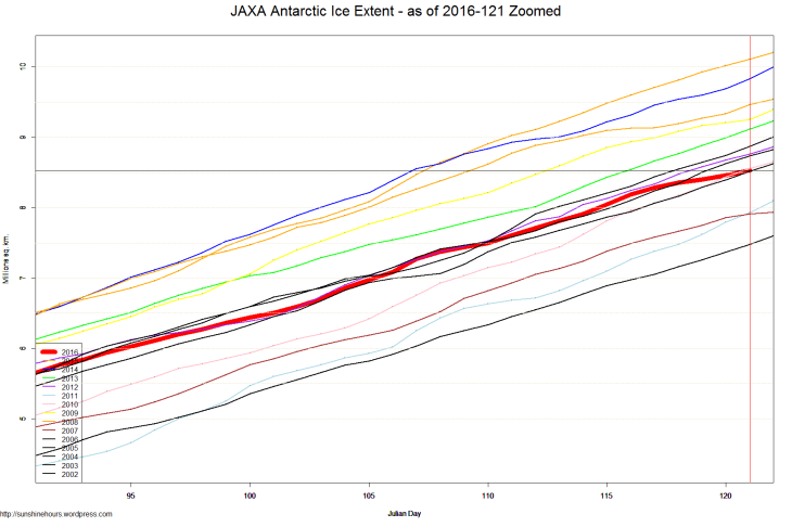 JAXA Antarctic Ice Extent - as of 2016-121 Zoomed