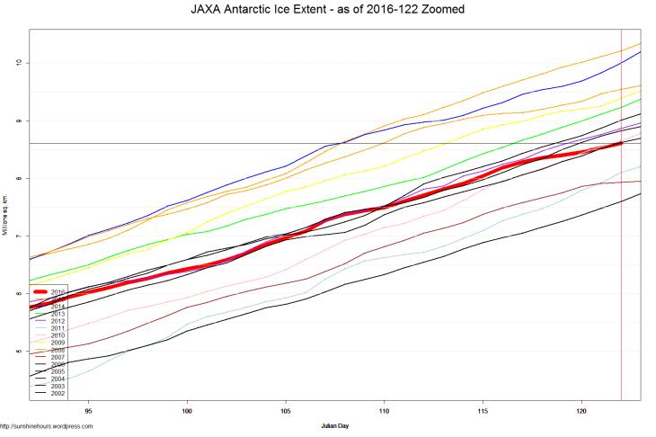 JAXA Antarctic Ice Extent - as of 2016-122 Zoomed