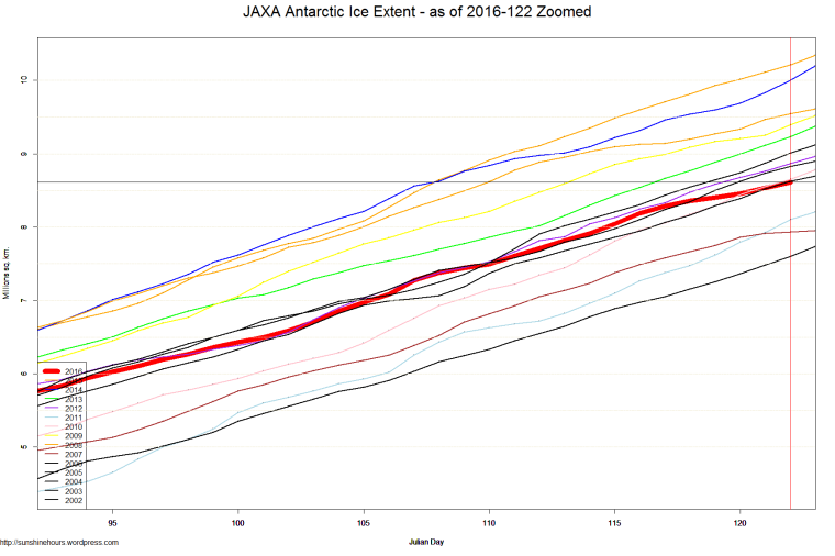 JAXA Antarctic Ice Extent - as of 2016-122 Zoomed