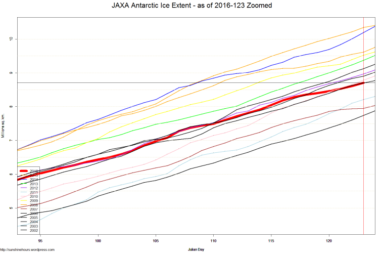 JAXA Antarctic Ice Extent - as of 2016-123 Zoomed