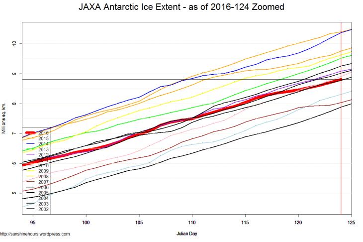 JAXA Antarctic Ice Extent - as of 2016-124 Zoomed