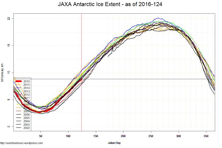 JAXA Antarctic Ice Extent - as of 2016-124