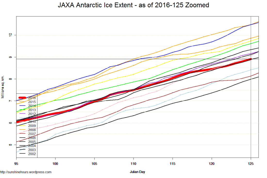 JAXA Antarctic Ice Extent - as of 2016-125 Zoomed