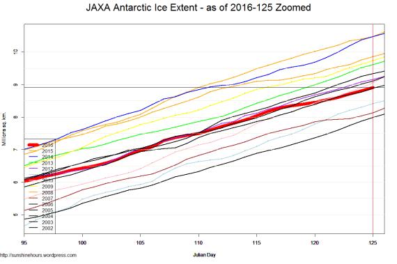 JAXA Antarctic Ice Extent - as of 2016-125 Zoomed