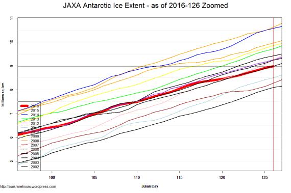 JAXA Antarctic Ice Extent - as of 2016-126 Zoomed
