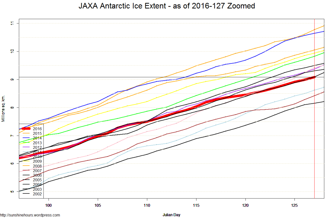 JAXA Antarctic Ice Extent - as of 2016-127 Zoomed