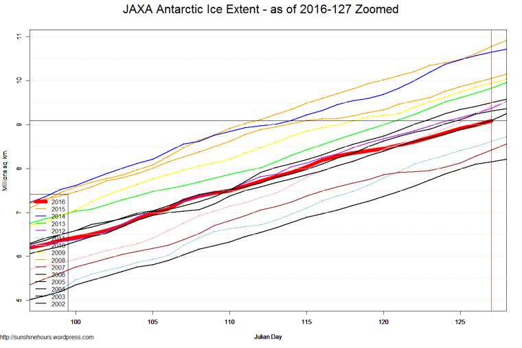 JAXA Antarctic Ice Extent - as of 2016-127 Zoomed