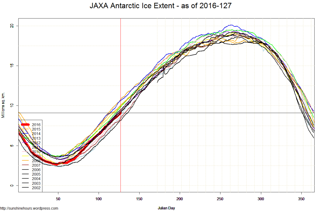 JAXA Antarctic Ice Extent - as of 2016-127