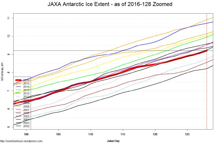 JAXA Antarctic Ice Extent - as of 2016-128 Zoomed