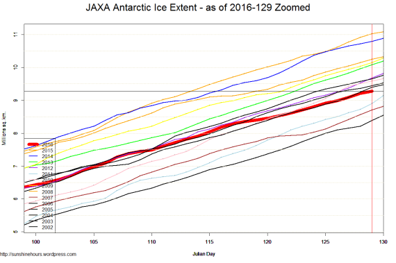 JAXA Antarctic Ice Extent - as of 2016-129 Zoomed