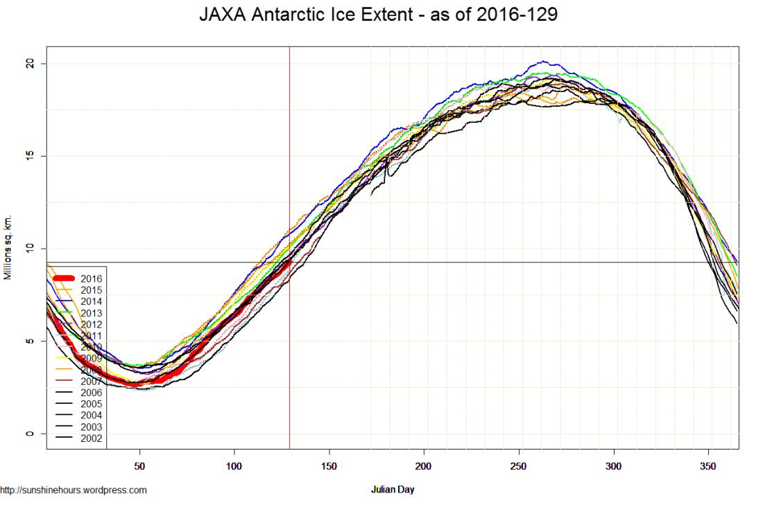 JAXA Antarctic Ice Extent - as of 2016-129