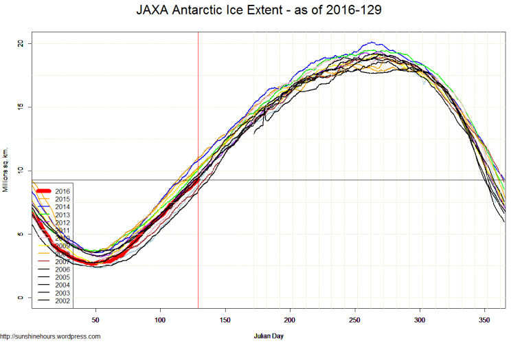 JAXA Antarctic Ice Extent - as of 2016-129