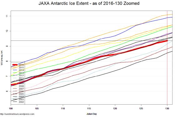 JAXA Antarctic Ice Extent - as of 2016-130 Zoomed
