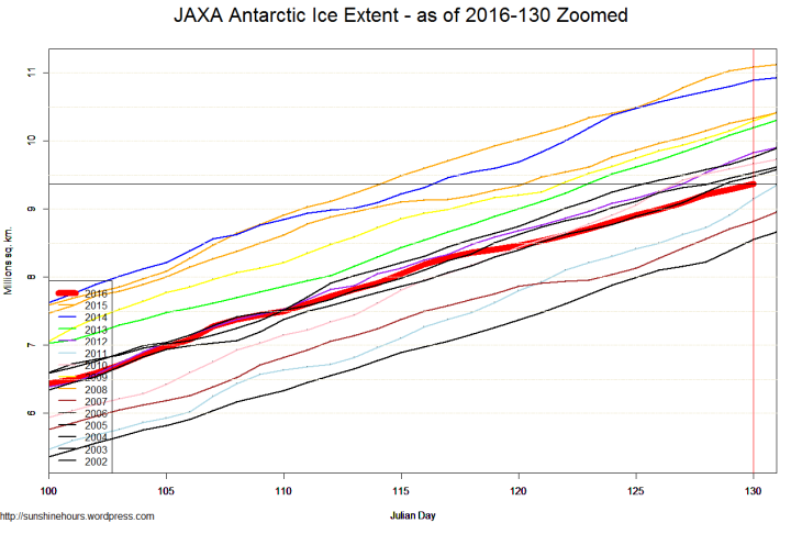 JAXA Antarctic Ice Extent - as of 2016-130 Zoomed