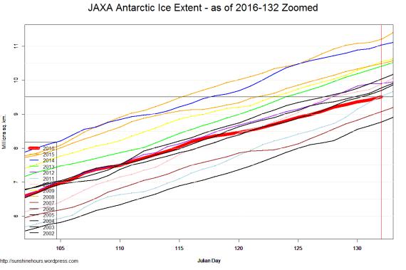 JAXA Antarctic Ice Extent - as of 2016-132 Zoomed