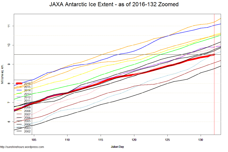 JAXA Antarctic Ice Extent - as of 2016-132 Zoomed