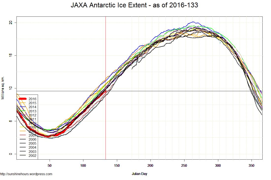 JAXA Antarctic Ice Extent - as of 2016-133