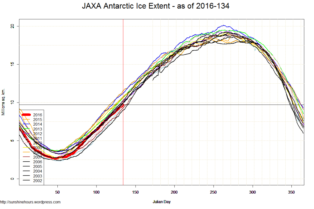 JAXA Antarctic Ice Extent - as of 2016-134
