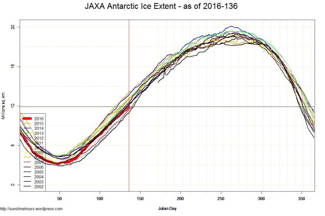 JAXA Antarctic Ice Extent - as of 2016-136