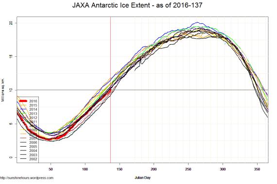 JAXA Antarctic Ice Extent - as of 2016-137
