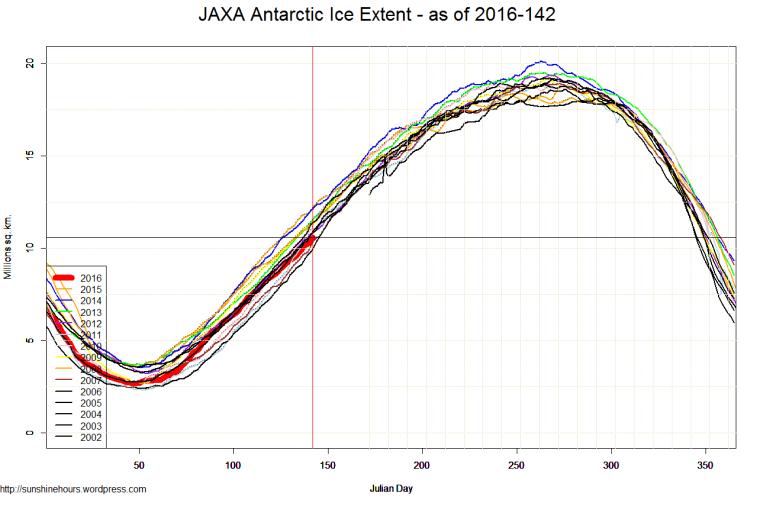 JAXA Antarctic Ice Extent - as of 2016-142