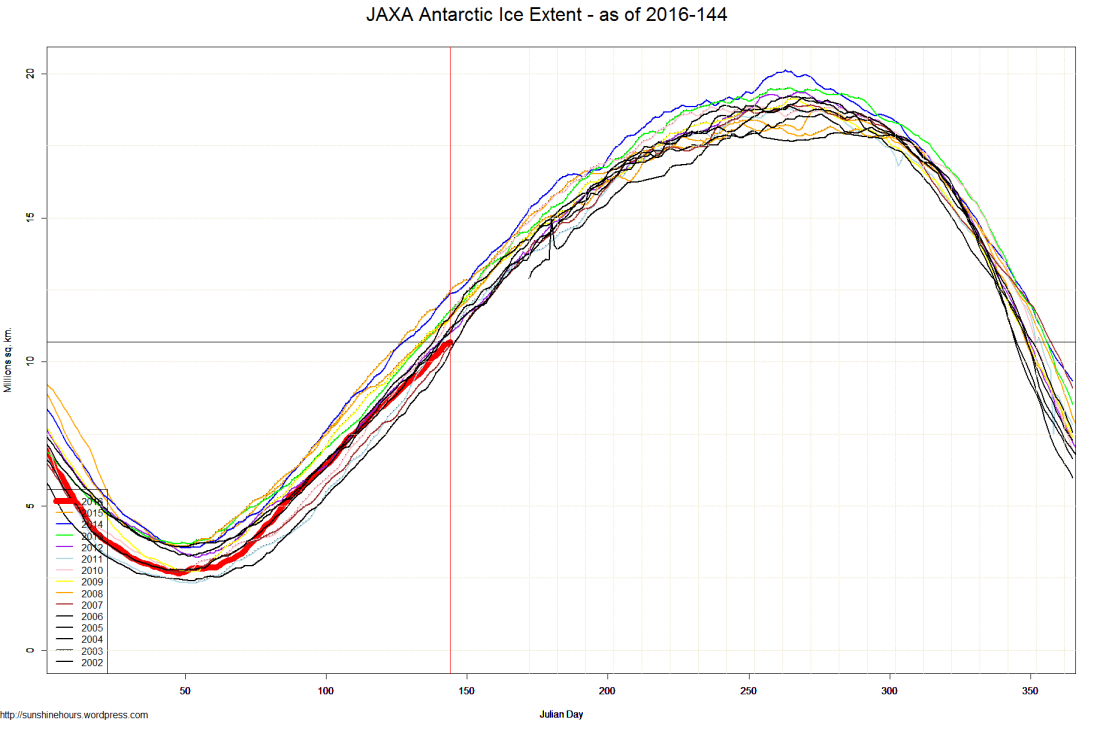 JAXA Antarctic Ice Extent - as of 2016-144