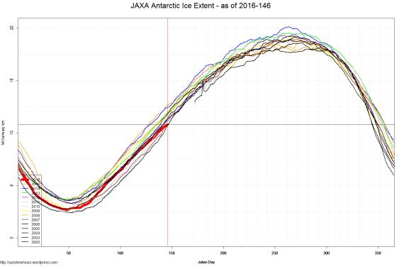 JAXA Antarctic Ice Extent - as of 2016-146