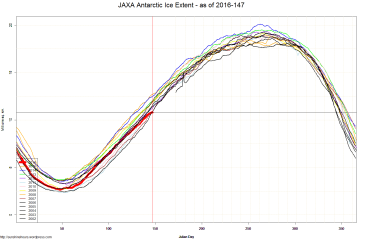 JAXA Antarctic Ice Extent - as of 2016-147