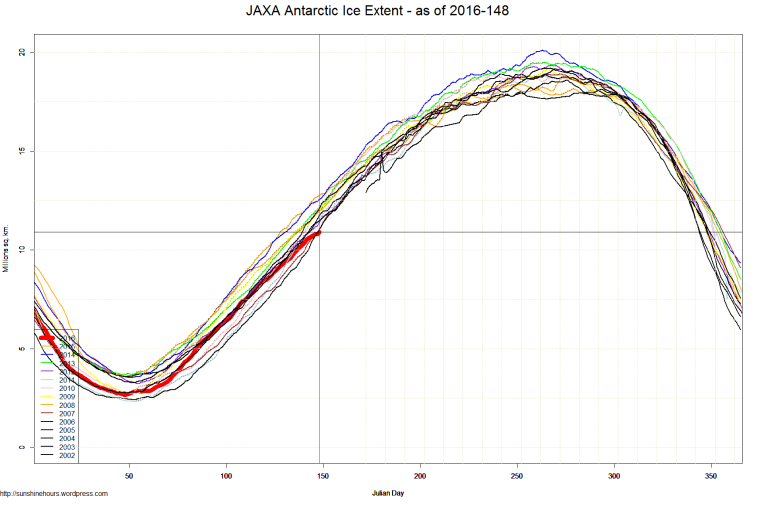 JAXA Antarctic Ice Extent - as of 2016-148