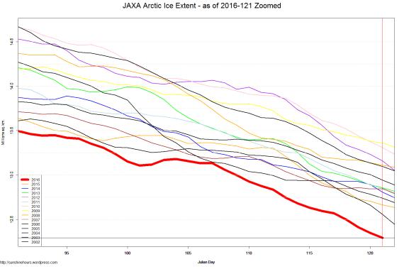 JAXA Arctic Ice Extent - as of 2016-121 Zoomed