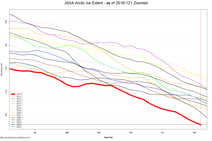 JAXA Arctic Ice Extent - as of 2016-121 Zoomed