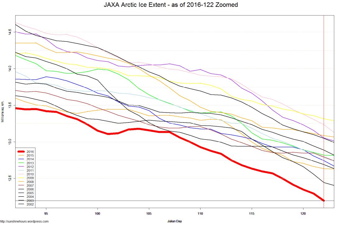 JAXA Arctic Ice Extent - as of 2016-122 Zoomed